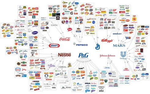 multinacionals_alimentacio