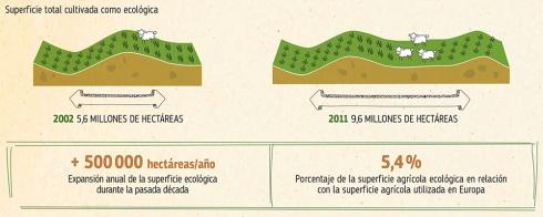 produccio ecologica